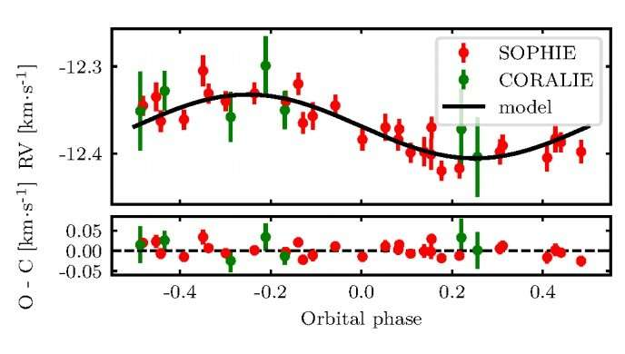 Three gas giant planets discovered by astronomers