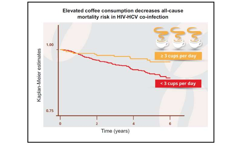 Three or more cups of coffee daily halves mortality risk in patients with both HIV and HCV