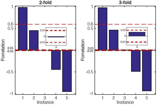 Towards largest-possible separation between quantum and classical query complexities