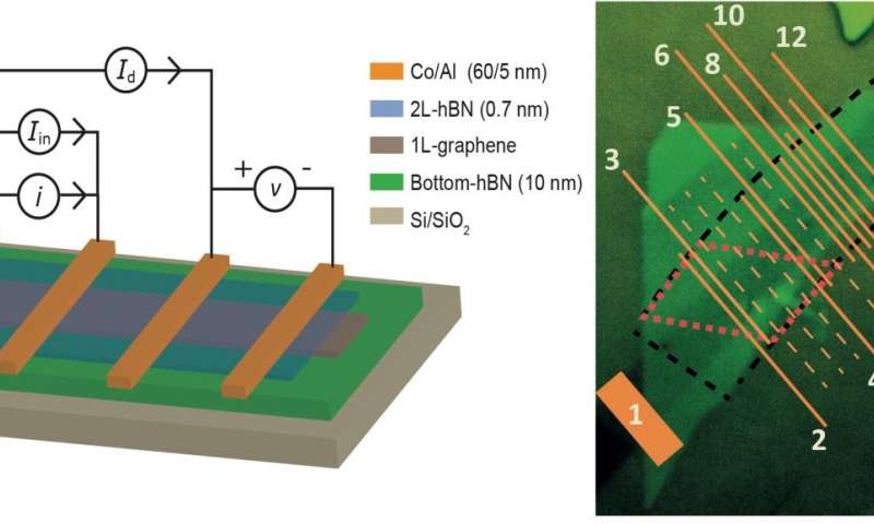 A Graphene And Boron Nitride Heterostructure Creates Large Spin Signals - Electronics Featured Graphene