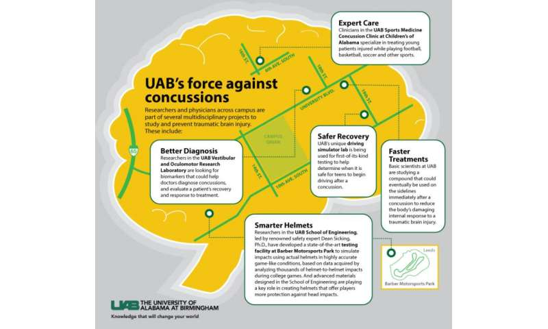 UAB and VICIS announce partnership to deliver safer football helmets