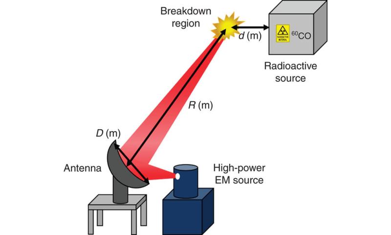 UNIST improves remote detection of hazardous radioactive substances