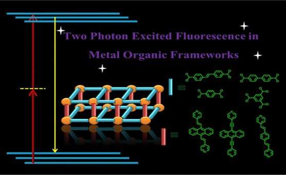 Upconversion fluorescence in metal organic frameworks