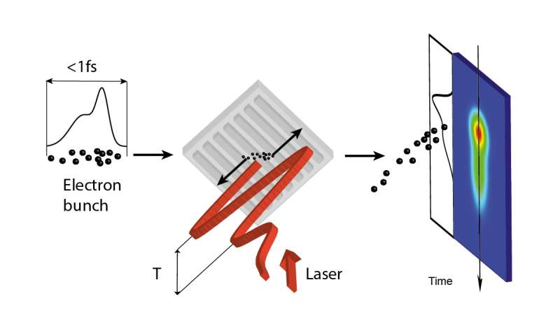 Using lasers to create ultra-short pulses