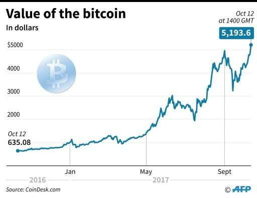 Value of Bitcoin since Oct 2016 after it shot to a fresh high