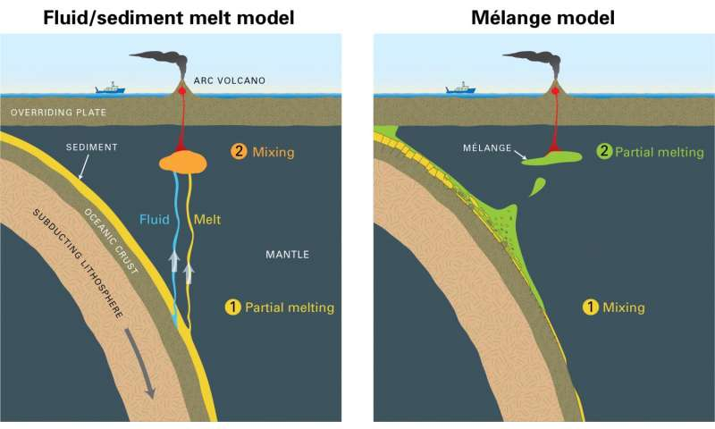 Volcanic arcs form by deep melting of rock mixtures