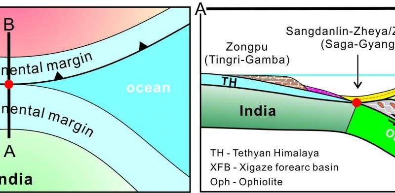When India collided with Asia to form the Himalayan mountains?