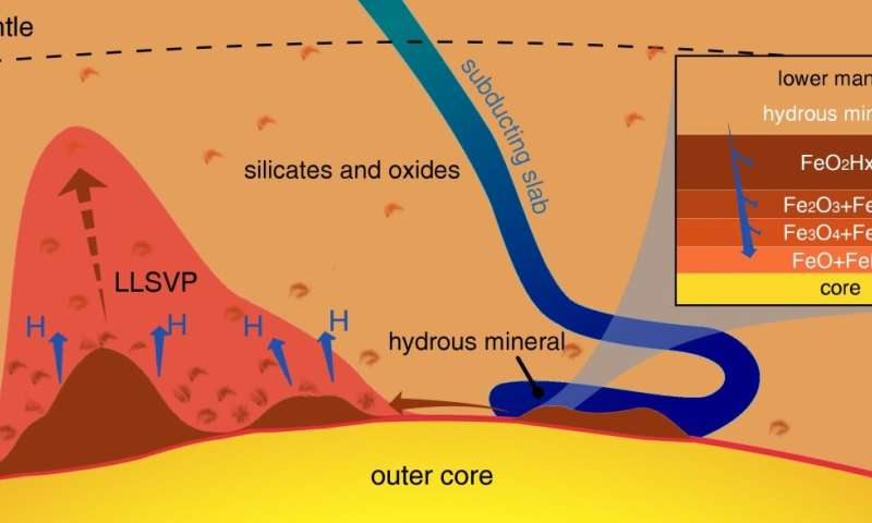 When water met iron deep inside the Earth, did it create conditions for life?