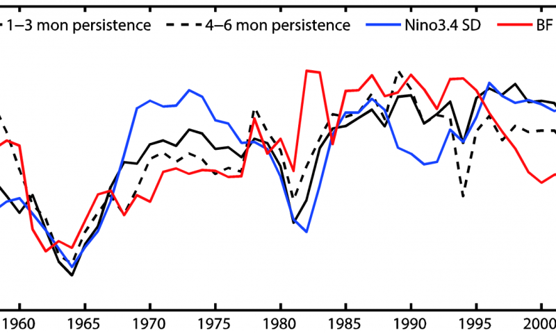 Why has ENSO been more difficult to predict since 2000?