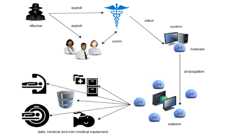 Why has healthcare become such a target for cyber-attackers?