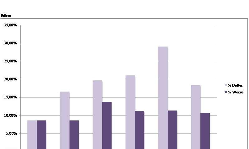 Women's health has worsened while men's health has improved, trends since 1990 show