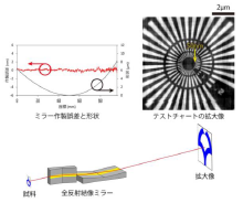 X-ray microscope optics resolve 50-nm features while eliminating chromatic aberrations