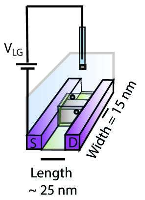 01 May 2018         Innovative nanotransistor for easy measurement of electrolyte concentration in bloodRemco Hartkamp
