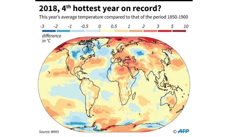 2018, fourth hottest year on record?