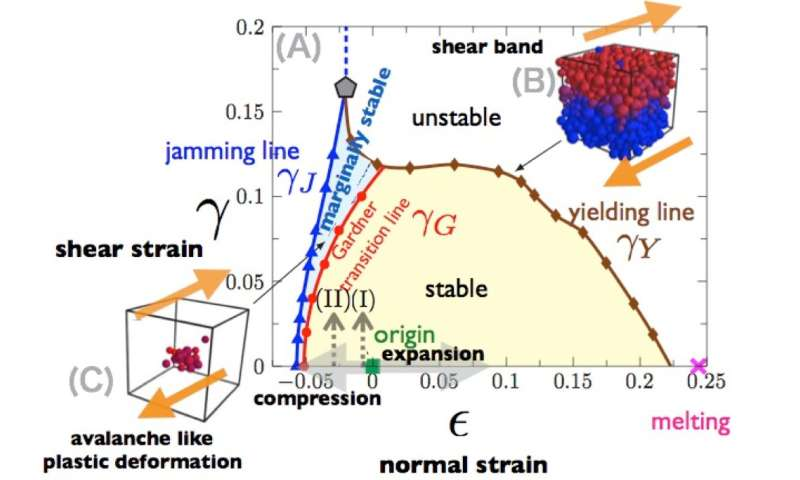 Adventures in phase space: Unified map on plastic and elastic glasses