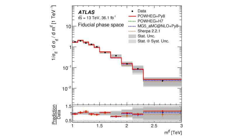 ATLAS Experiment studies the dynamics of very high-momentum top quarks