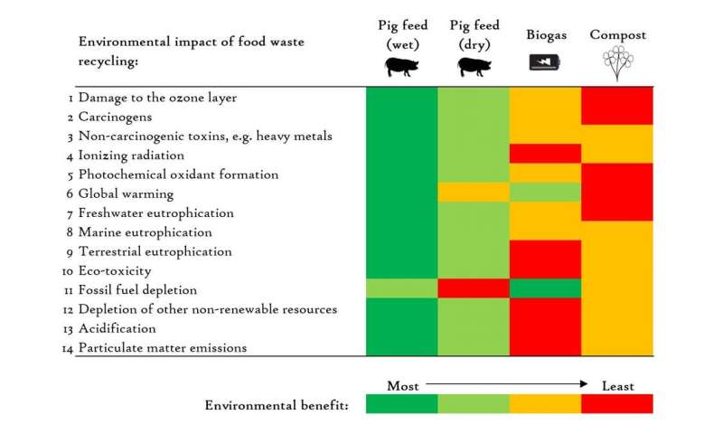 Ban on food waste as animal feed should be reconsidered – here's why