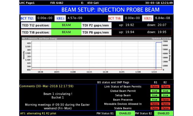 Beams are back in the LHC