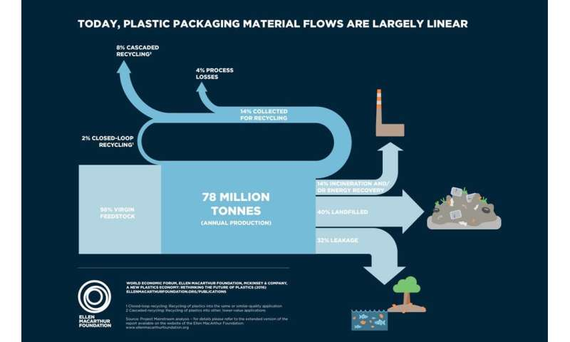 Bio-based plastics can reduce waste, but only if we invest in both making and getting rid of them