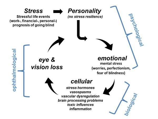 Can psychological stress cause vision loss?