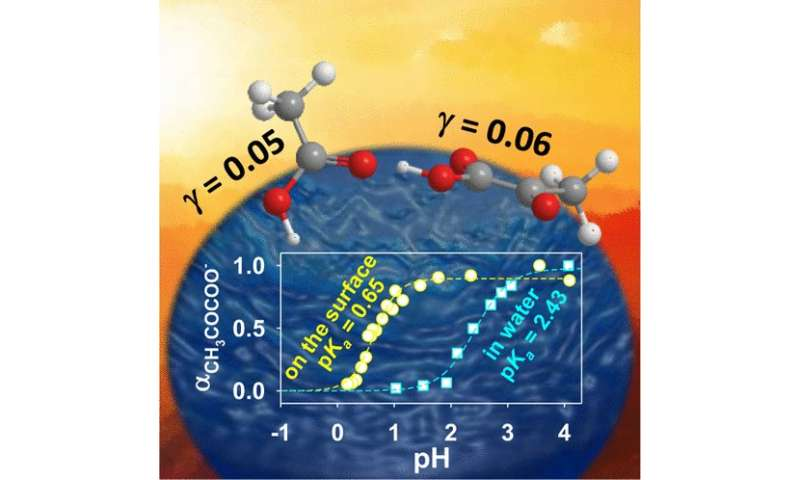 Carboxylic acids behave as superacids on the surface of water