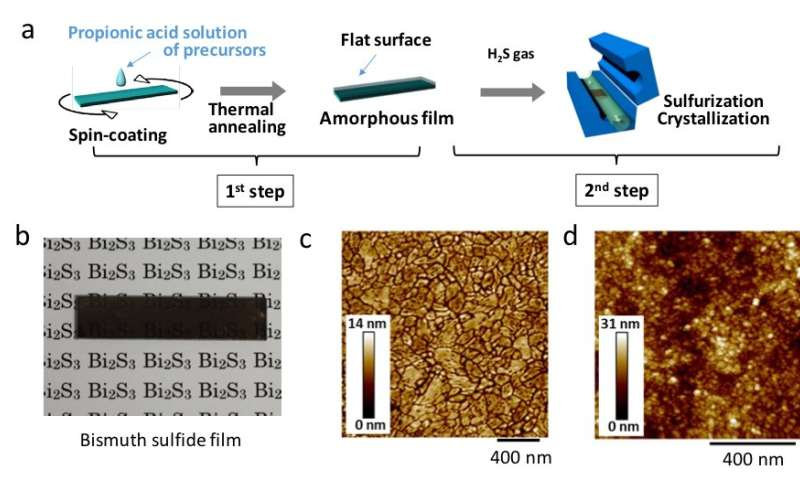 Commercially relevant bismuth-based thin film processing