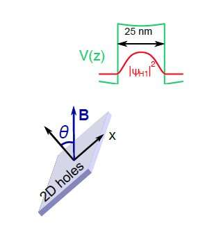 Controlling hole spin forfuture quantum spin-based devices, topological materials