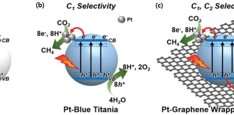 Converting carbon dioxide into methane or ethane selectively