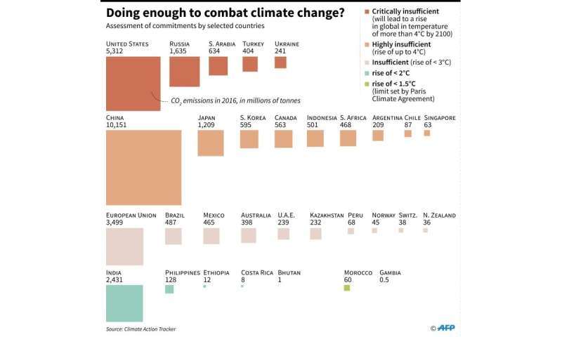 Doing enough to combat climate change?