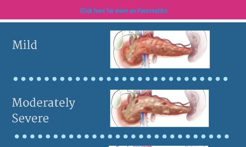 Early treatment decisions can alter the course of care for acute pancreatitis patients