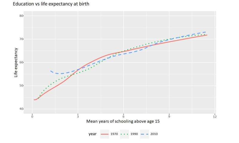 Education, not income, the best predictor of a long life