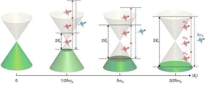 Electrically tunable third-order nonlinear optical response in graphene