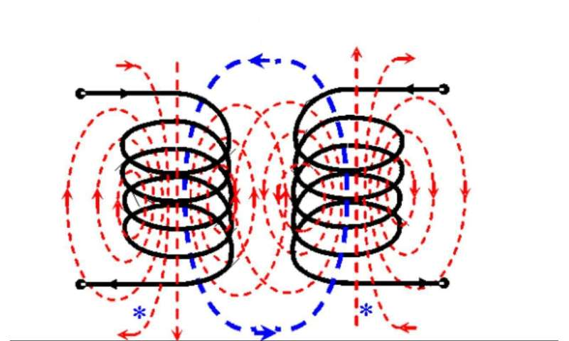 Electromagnetic wizardry: Wireless power transfer enhanced by backward signal