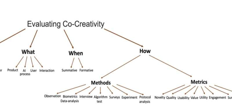 Evaluating creativity in computational co-creative systems