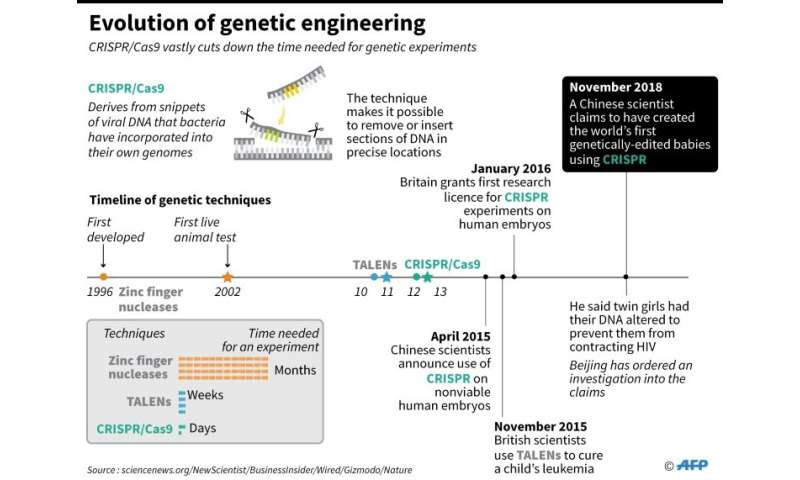 Fact file on the development of the CRISPr gene-editing technique