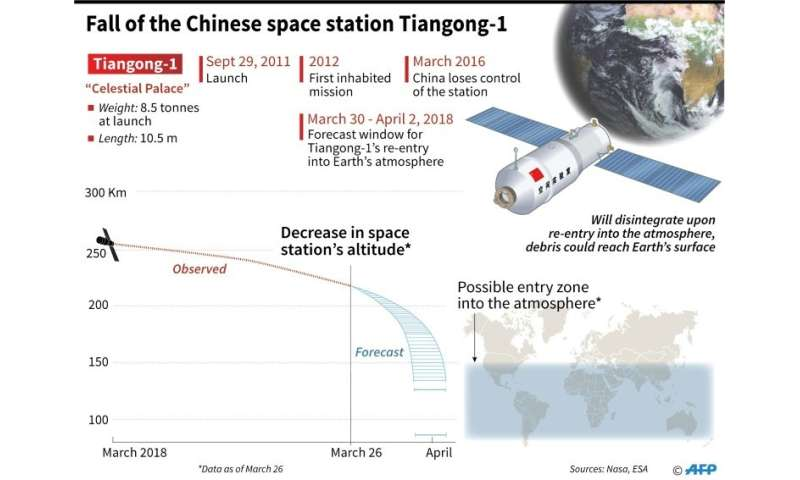 Fall of the Chinese Space Station Tiangong-1