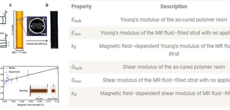 Field Responsive Mechanical Metamaterials (FRMMs)