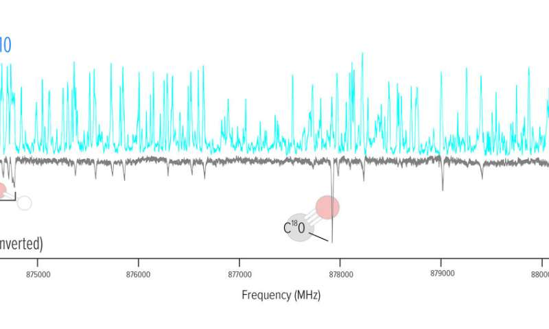 First science with ALMA's highest-frequency capabilities