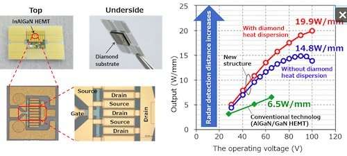 Fujitsu triples the output power of gallium-nitride transistors