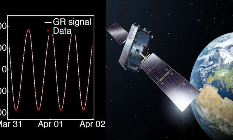 Finding My Way By Applying Relativity >> Galileo Satellites Prove Einstein S Relativity Theory To Highest