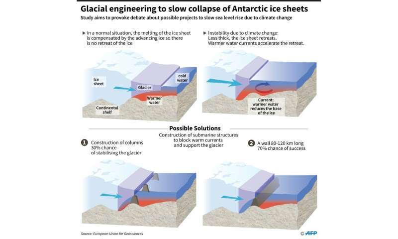 Glacial engineering to slow collapse of polar ice sheets
