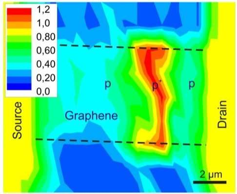 High photoresponsivity in modified upon maskless processing graphene detectors
