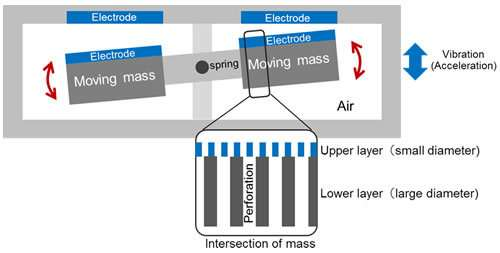 High-sensitivity low-power MEMS accelerometer for detecting extremely weak ground and building vibrations