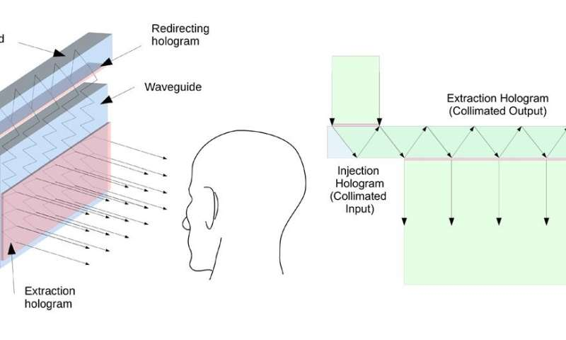 Holography approach improves heads up displays for planes and cars