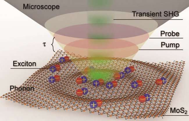 Imaging sound movements of atomic units with an optical microscope