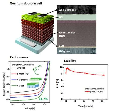 Improved efficiency and stability of CQD solar cells using an organic thin film