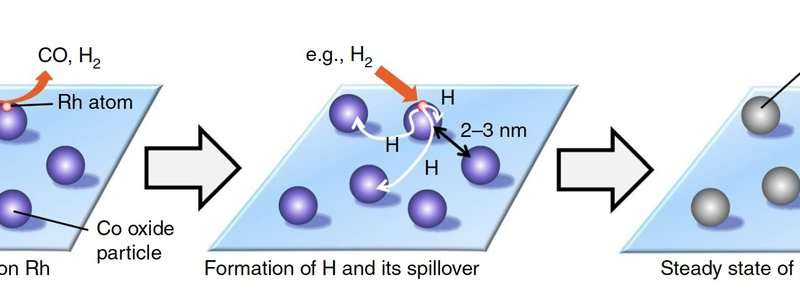 Improvement to the catalyst that converts methane to syngas