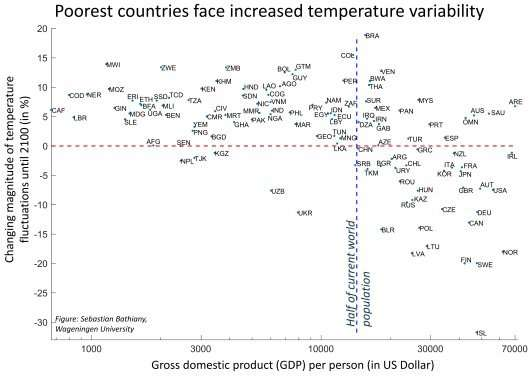 Increasing climate variability will hit world's poorest countries