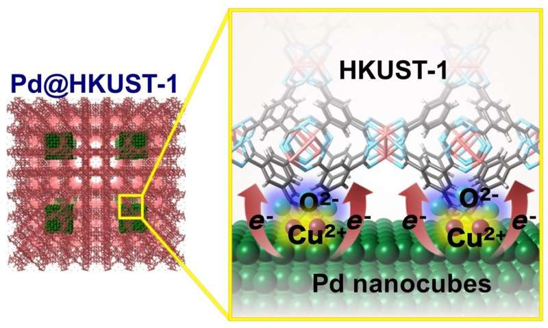 Interfacial electronic state improving hydrogen storage capacity in Pd-MOF materials