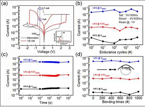 Fine Low Power Flexible Memristor Circuit For Mobile And Wearable Devices Wiring Cloud Philuggs Outletorg